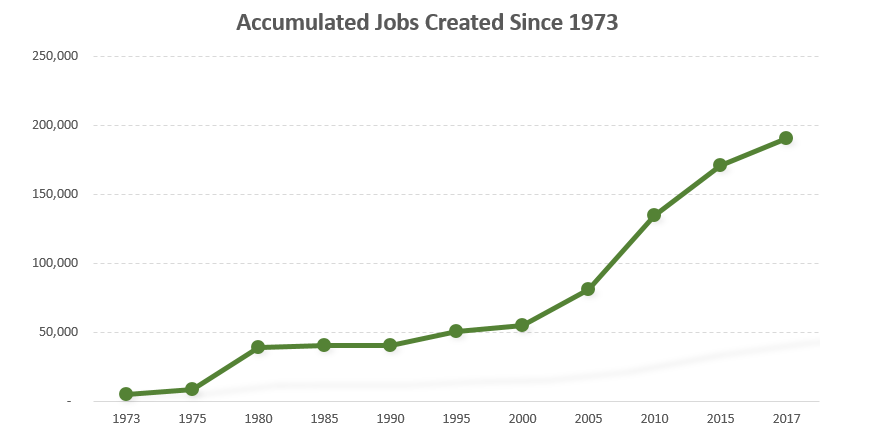 Accumulated Jobs since 2017