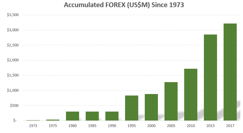 Accumulated FOREX since 2017